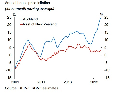 Annual_house_inflation